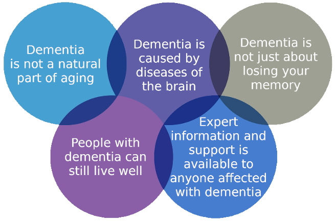 Dementia - five key points